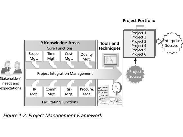 project-management-gis